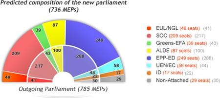 Partigruppene i EU-parlamentet 2004 og 2009 (prognose) (ill.: predict09.eu)